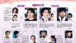 韓国ドラマ-師任堂(サイムダン)-相関図