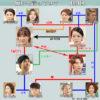 韓国ドラマ-願いを言ってみて-相関図