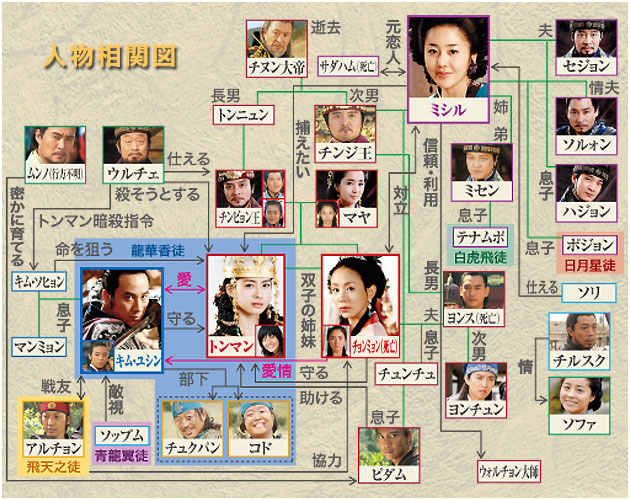 韓国ドラマ 善徳女王(ソンドク女王)-相関図