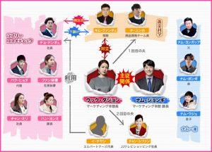 韓国ドラマ-僕は彼女に絶対服従-相関図