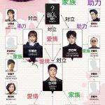 韓国ドラマ 力の強い女ト・ボンスン-相関図