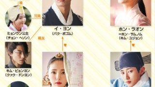韓国ドラマ‐雲が描いた月明かり‐相関図