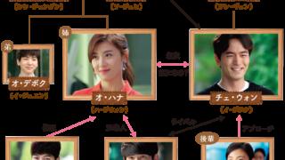 韓国ドラマ 君を愛した時間-相関図