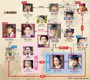 韓国ドラマ 朝鮮ガンマン 相関図