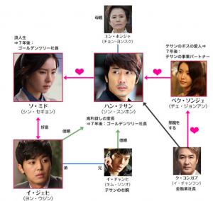 韓国ドラマ-男が愛する時-相関図