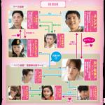 韓国ドラマ 太陽の末裔 相関図
