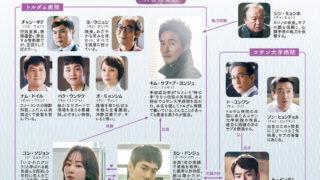 韓国ドラマ-浪漫ドクターキム・サブ-相関図