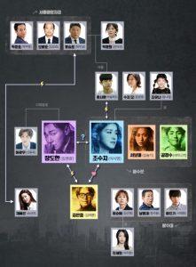 韓国ドラマ-番人-相関図