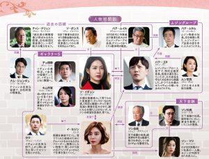 韓国ドラマ-不夜城-相関図