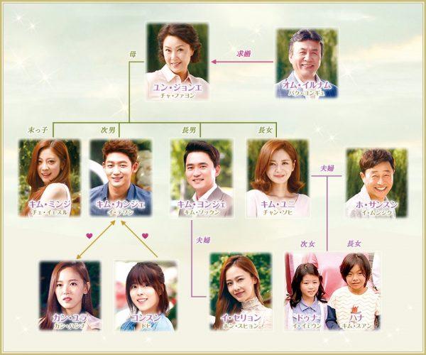 韓国ドラマ 我が家のロマンス-相関図
