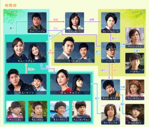 韓国ドラマ 黄金の虹-相関図