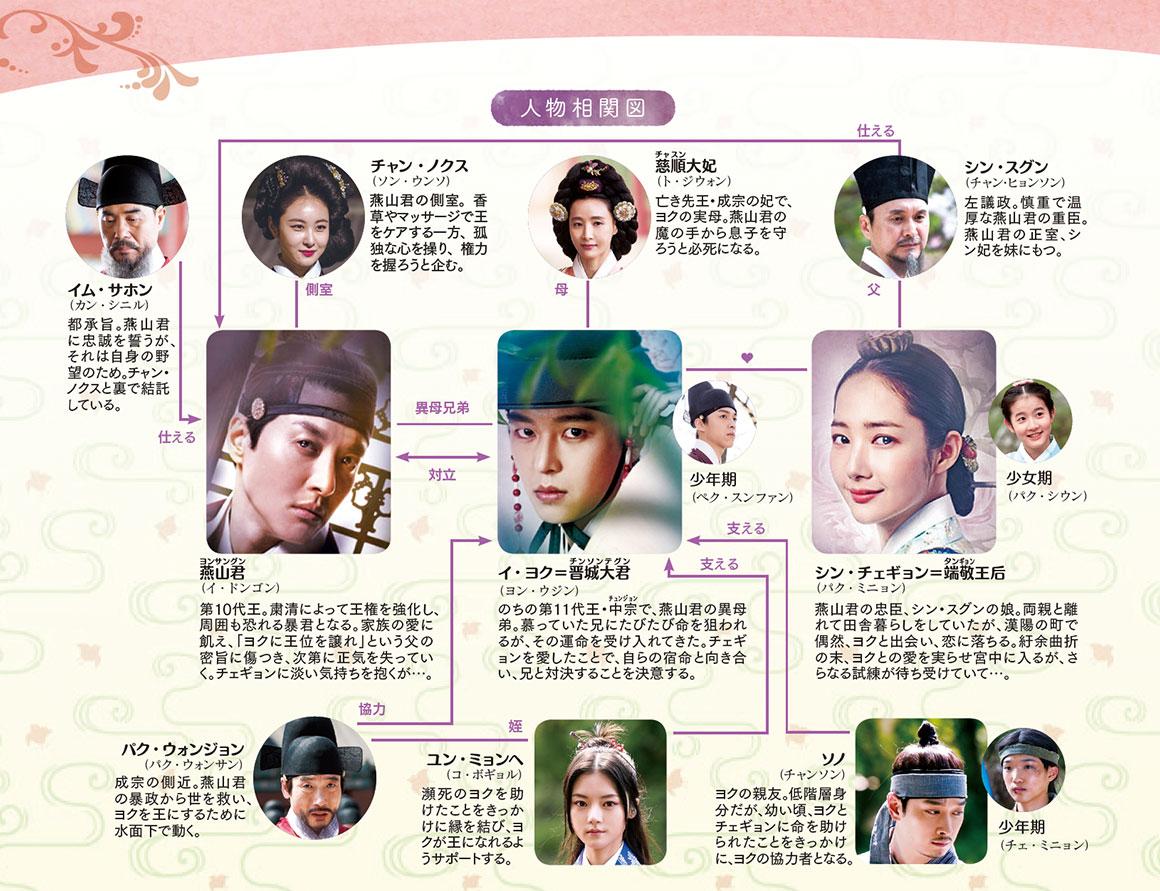 七日の王妃 韓国ドラマ 相関図
