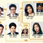 韓国ドラマ 町の弁護士チョ・ドゥルホ-相関図