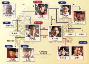 韓国ドラマ 王の顔-相関図