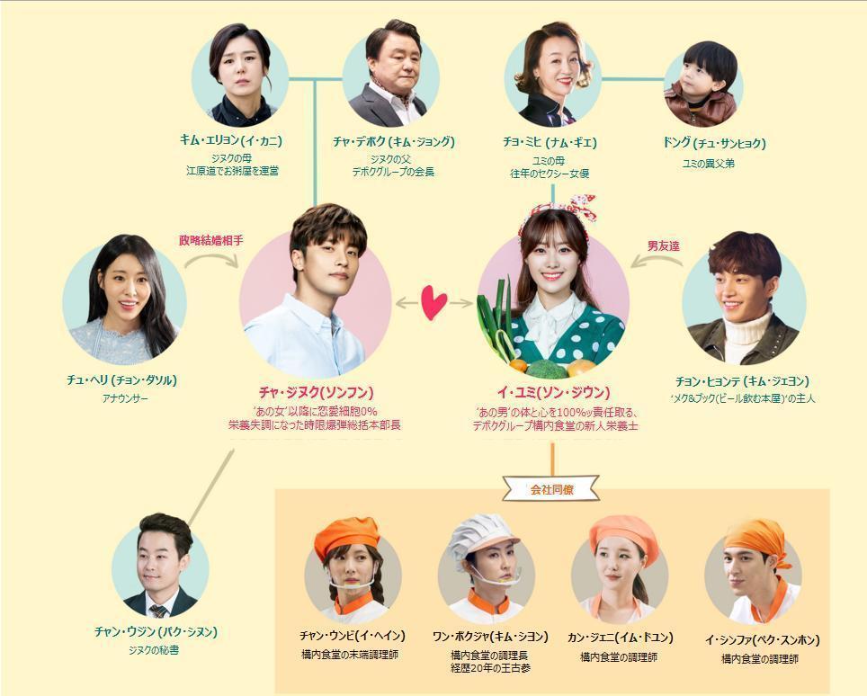 韓国ドラマ じれったいロマンス-相関図