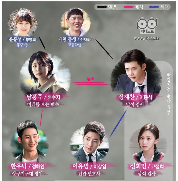 韓国ドラマ あなたが眠っている間に キャスト 相関図 韓ドラ