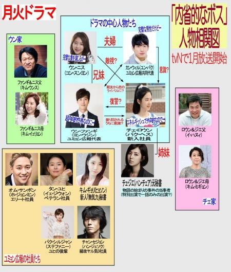 韓国ドラマ 内省的なボス-相関図