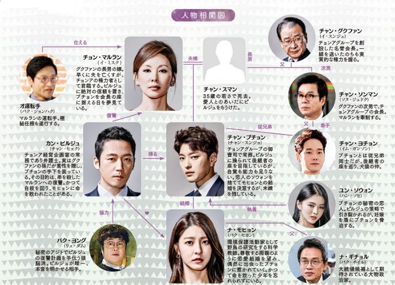 韓国ドラマ カネの花-相関図