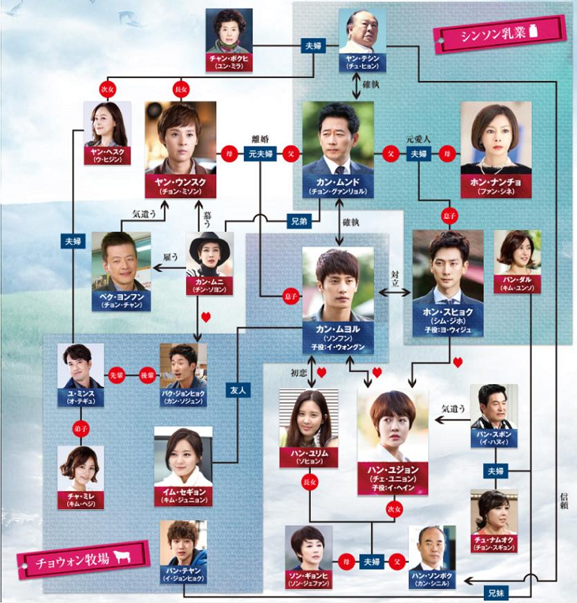 韓国ドラマ 熱愛-相関図